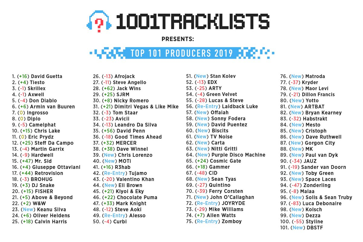 2019年最もサポートされたDJ/プロデューサーのランキング『Top 101 Producers』が発表!